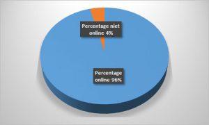 Percentage internetgebruik 2018