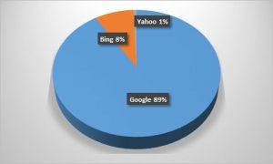 Bijna 90% van de internetgebruikers maakt gebruik van Google