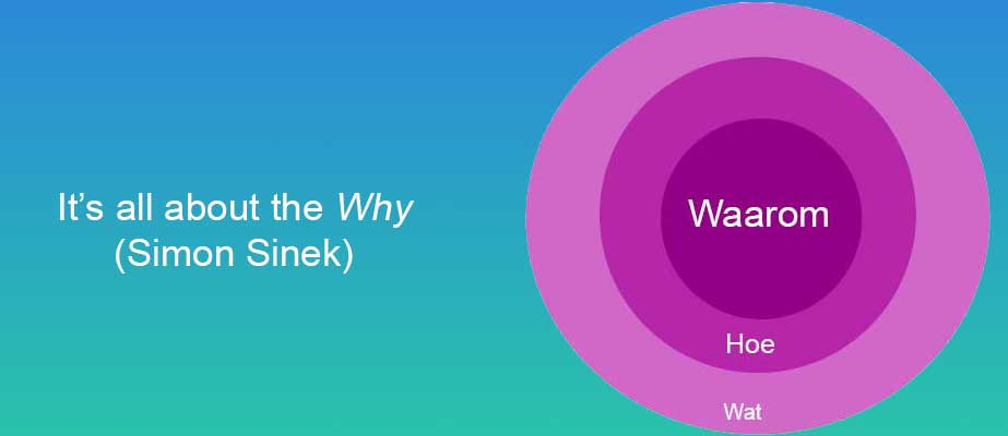 It's all about the Why (Simon Sinek)